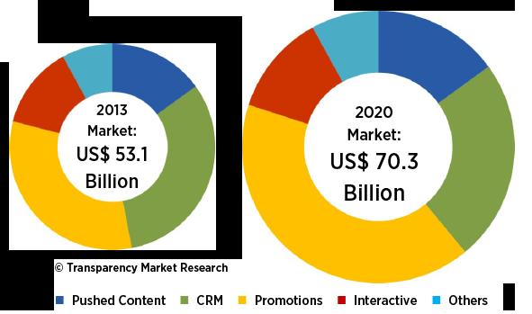 Global A2P SMS Market - Upco International Inc