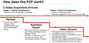 How does the FCP work?